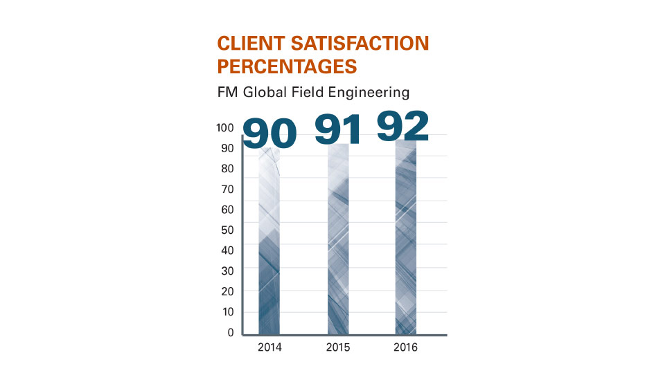 2016 FM Global Annual Report Eastman Client Profile - Client Satisfaction graphic