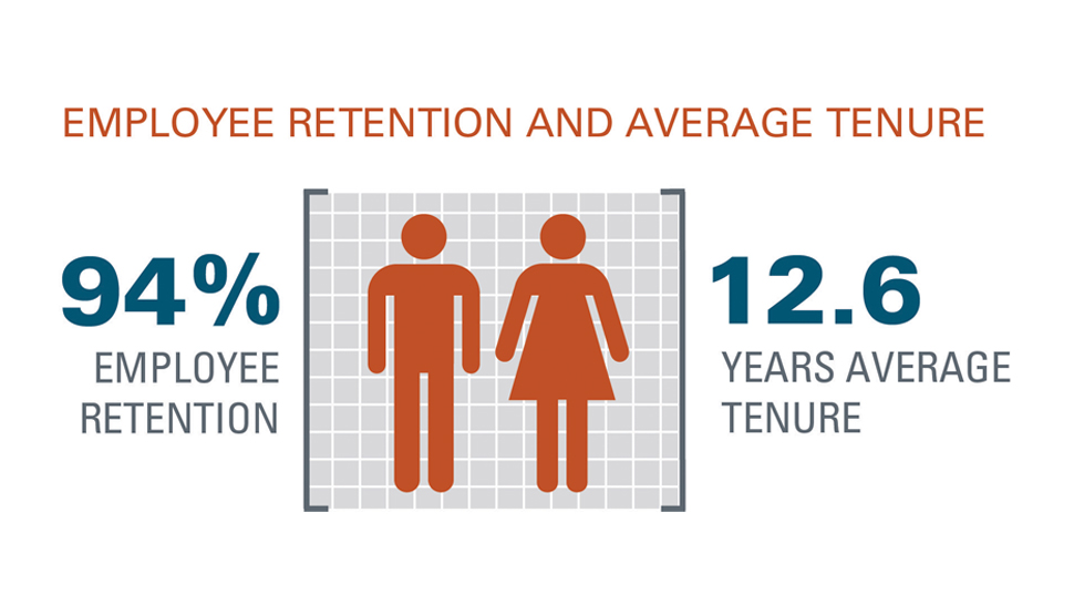 2016 FM Global Annual Report Employee Retention graphic