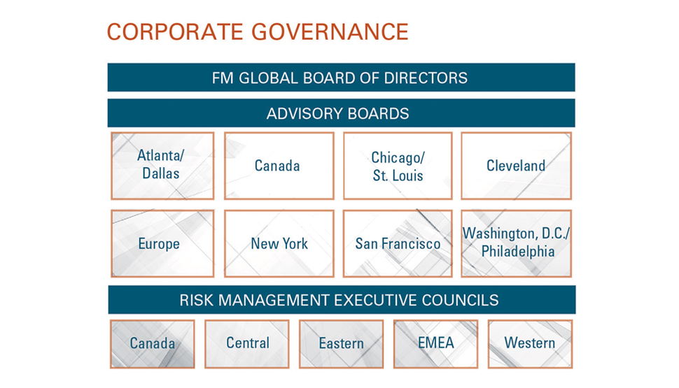 2016 FM Global Annual Report Corporate Governance graphic