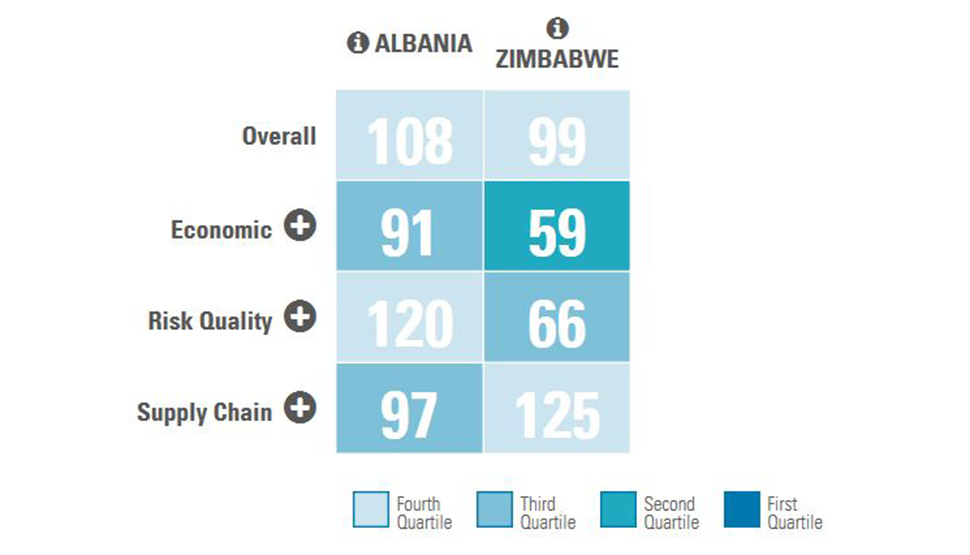 Albania and Zimbabwe Resilience Index Quartile Chart